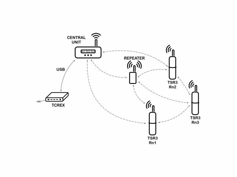 Schéma měřící sítě s TCREX