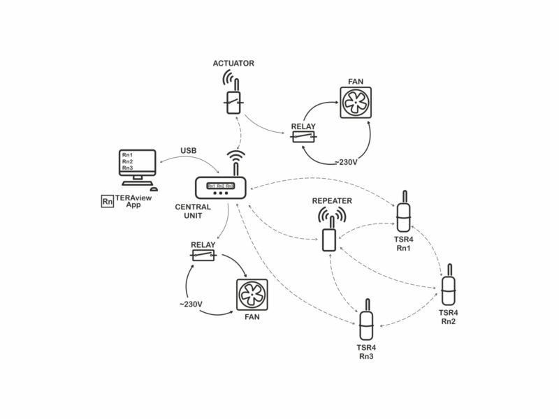 Sonda TSR4 v bezdrátové síti s Centrální jednotkou TCR4A a Regulačním systémem TERA - schéma