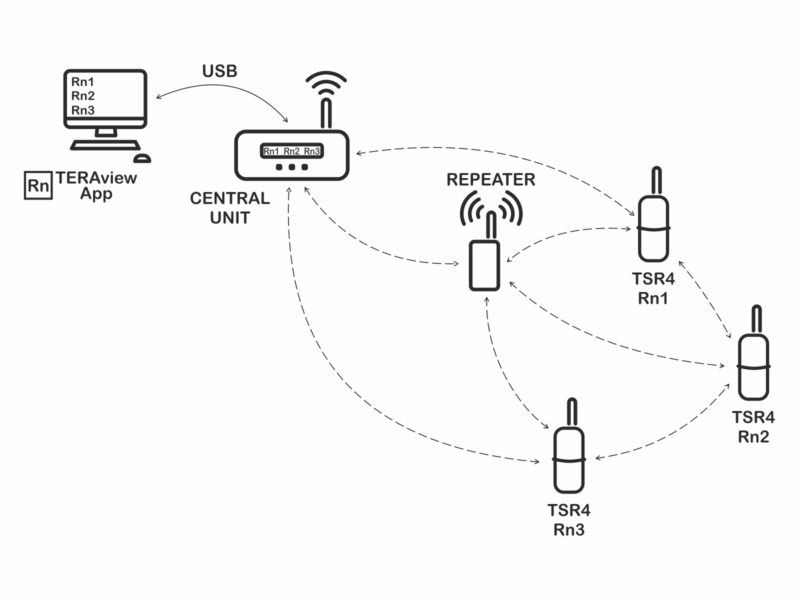 TSR4 probe in wireless network with Central Unit TCR4A