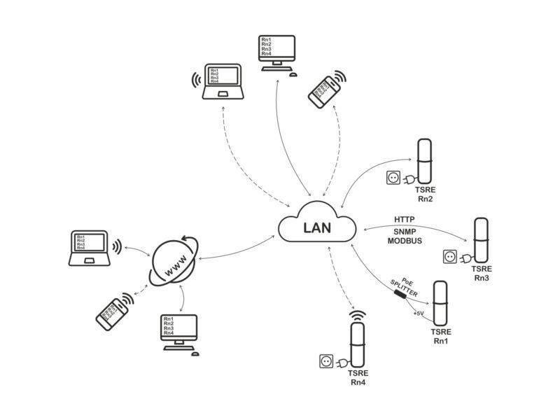 Sonda zapojena v místní síti LAN