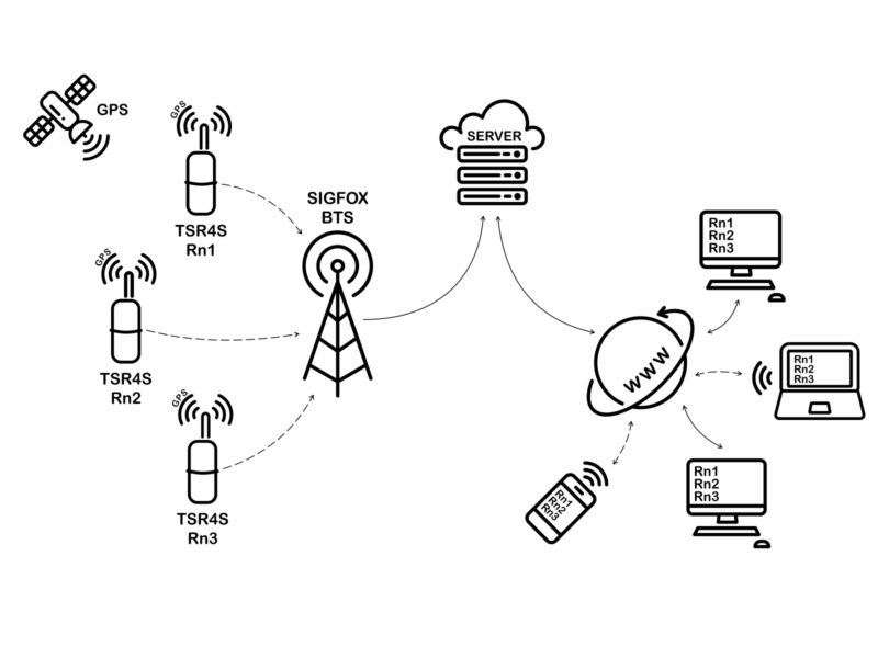 TSR4S radon probe is connected in wireless network SIGFOX