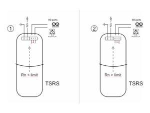 Blokové schéma UART radonové sondy TSRS - relé